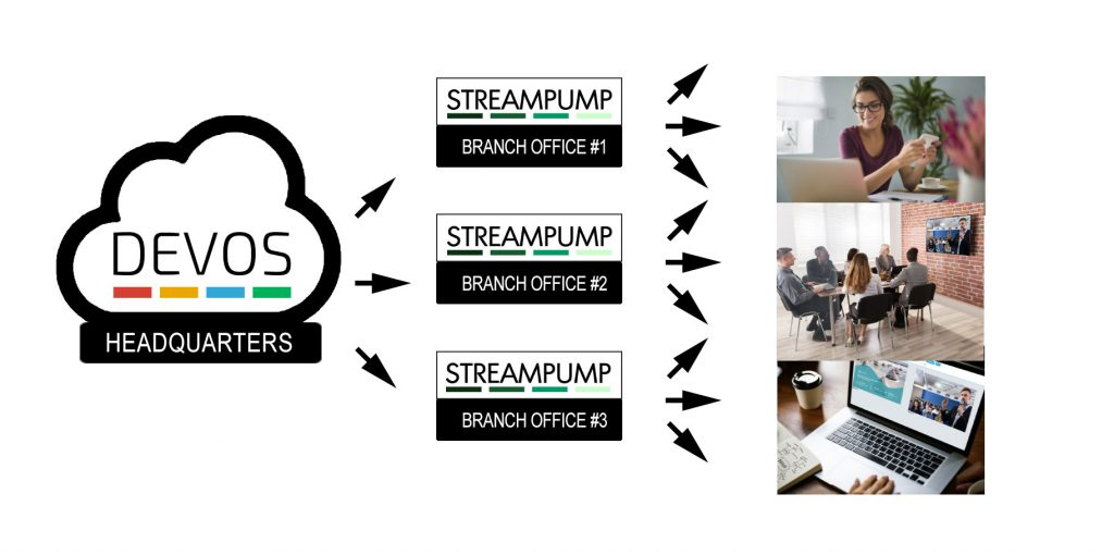 StreamPump
