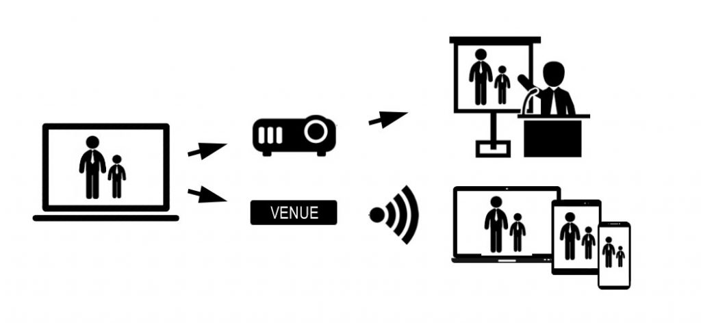 Venue Presentation Replicator