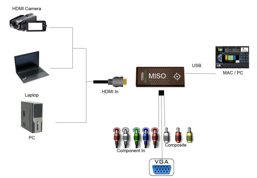 Miso Backward Compatible Capture Device