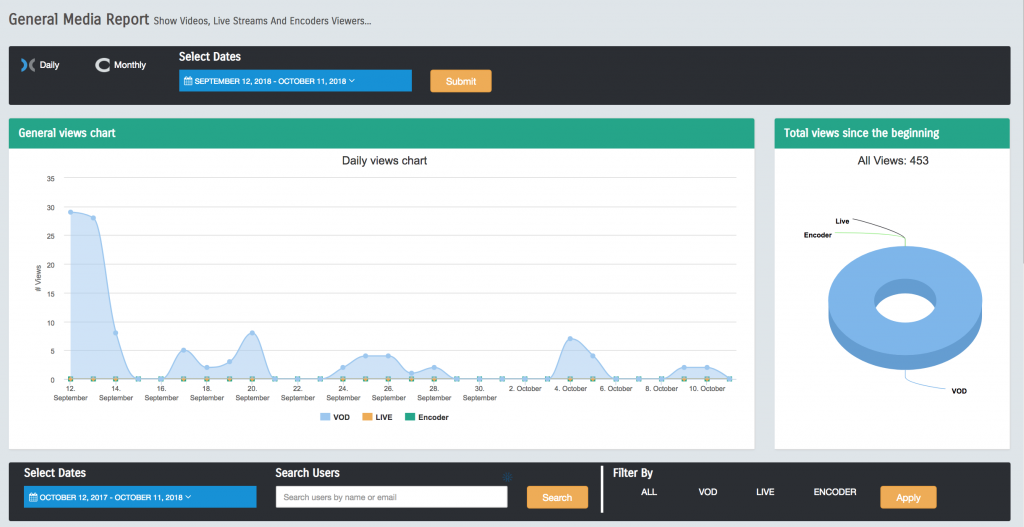 DEVOS Video Server Management Analytics in Real Time