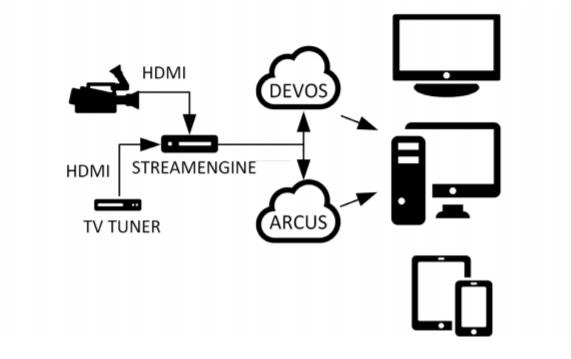 DEVOS Ecosystem