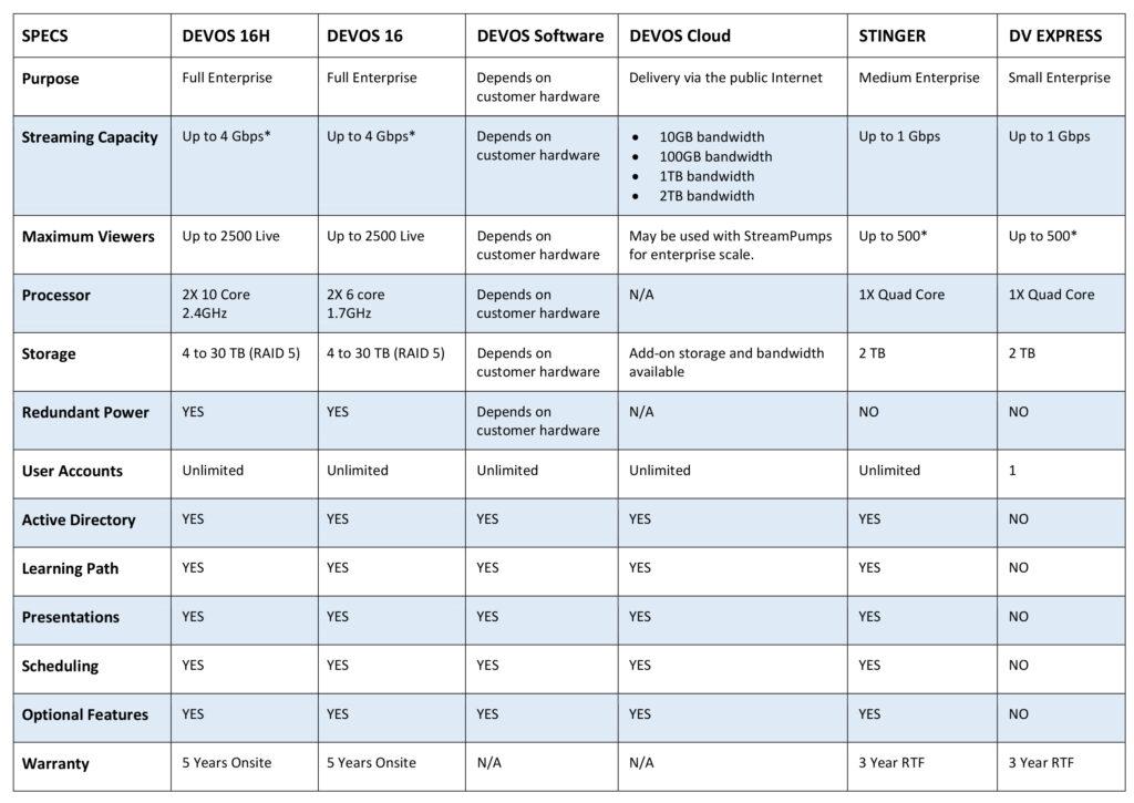 DEVOS Server Selection Guide