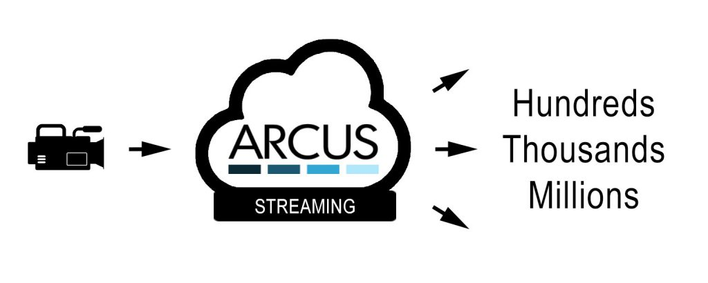 Arcus Live Streaming Distribution