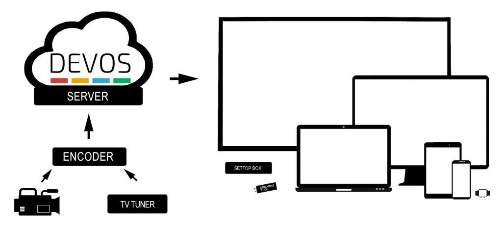 DEVOS Streaming System