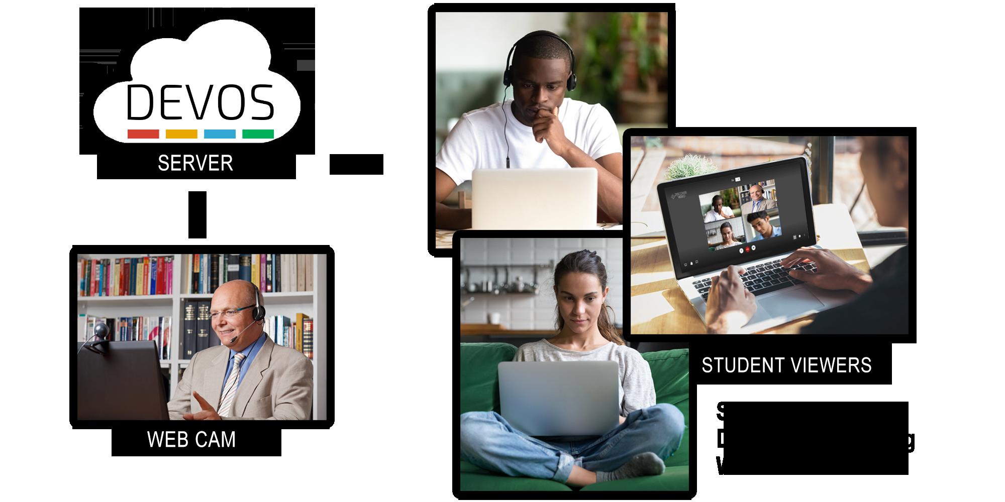 Virtual Classroom & Workplace with DEVOS